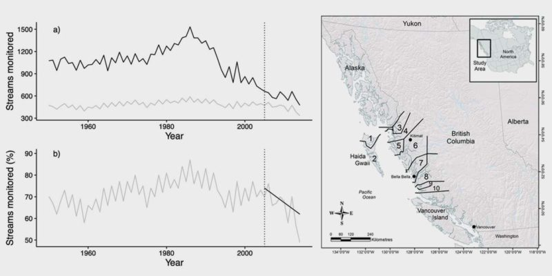 Figures from a research paper an assessing conservation progress in British Columbia