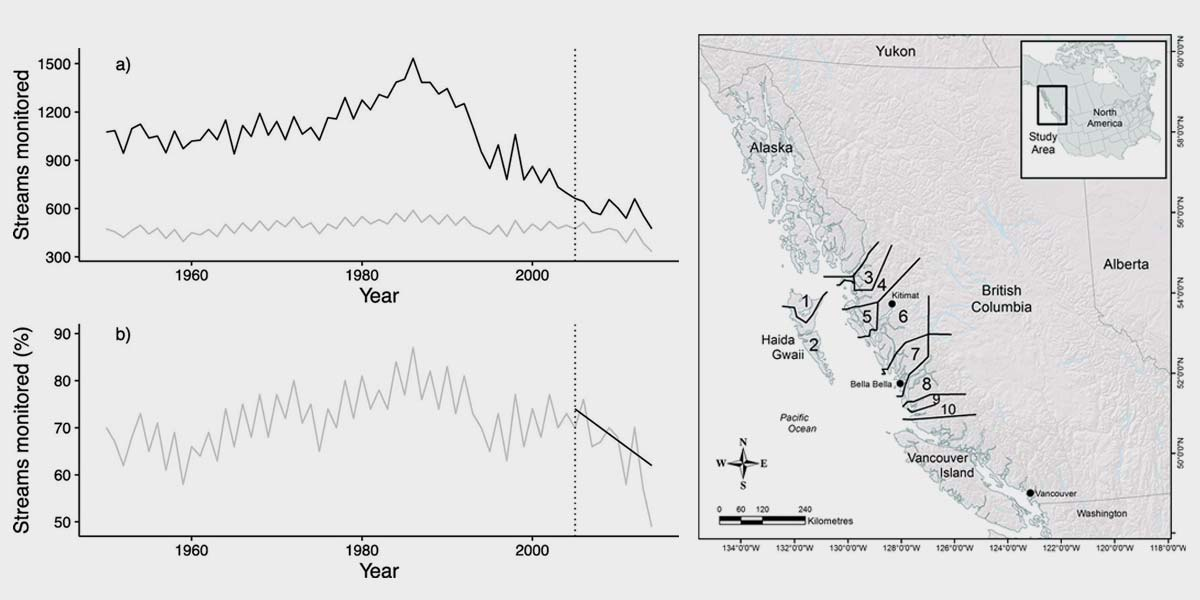 Canada's Wild Salmon Policy: an assessment of conservation progress in British Columbia