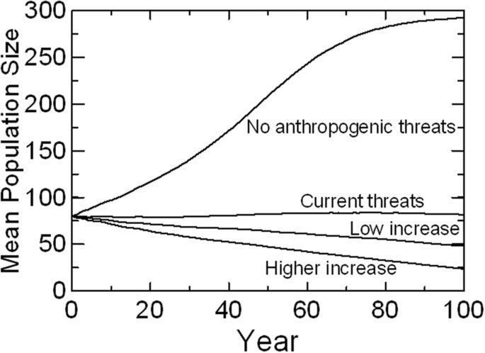 Figure 3 from the SKRW population viability analysis.