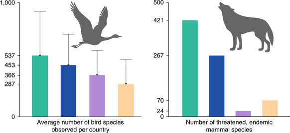 Figure 3: Bird and mammal diversity by category of constitutional provisions for environmental protection.