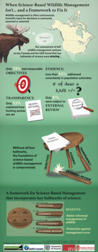 Several slides from an infographic on WildLife Management