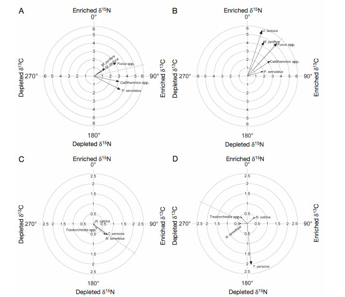 Four small diagrams showing the mean directional isotopic change (length and angle) of macrophytes at (A) control and (B) spawning sites, and invertebrates at (C) control and (D) spawning sites relative to mean pre-spawn isotopic values
