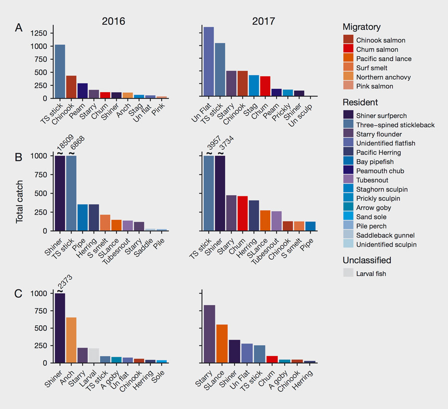 Figure 3, charts of fish species caught in 2016 and 2017.