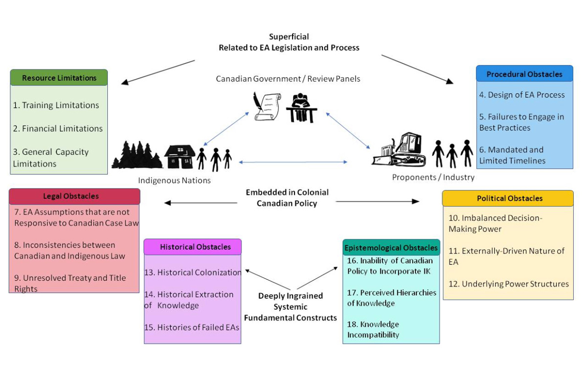 Graphic that enumerates the kind of obstacles present for review panels to incorporate Indigenous Knowledge.