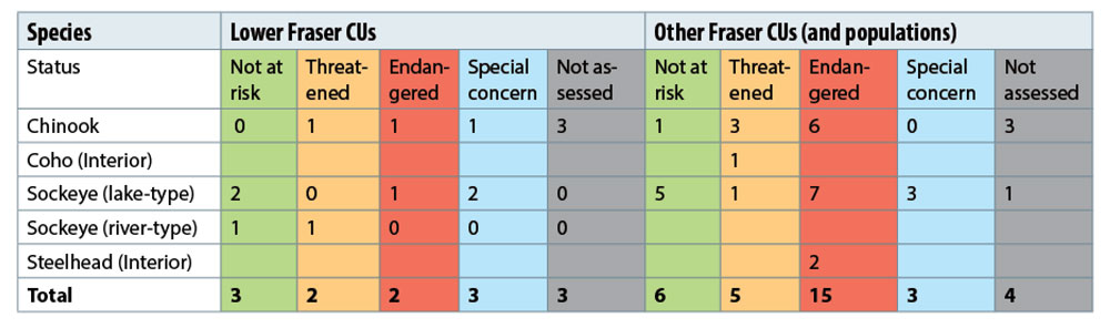 Status of 46 salmon Conservation units (table 2.2 in the Vision report).