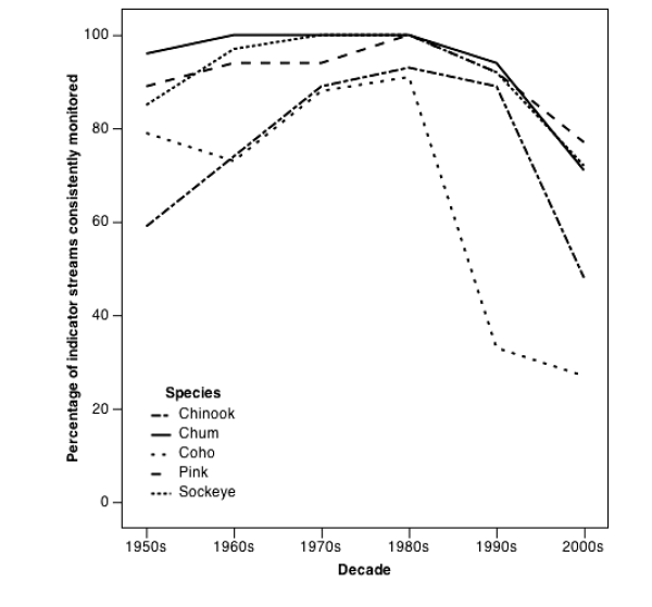 Fig 2. Decadal trends in monitoring of salmon runs in BCs Great Bear Rainforest 1950- 2005.