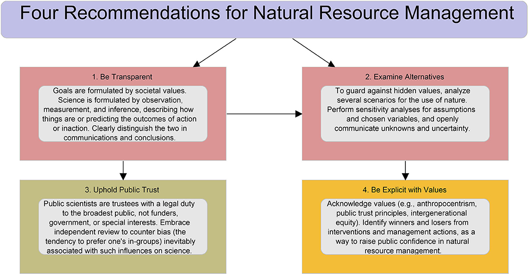 Figure 3 from the paper outlining the four recommendations for natural resource management and their relationships.