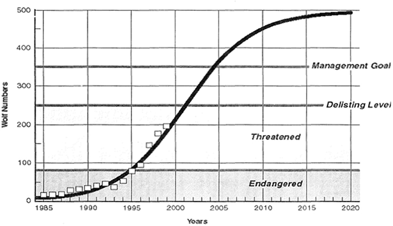 Chart of wolf numbers over years - figure 2 from the paper.